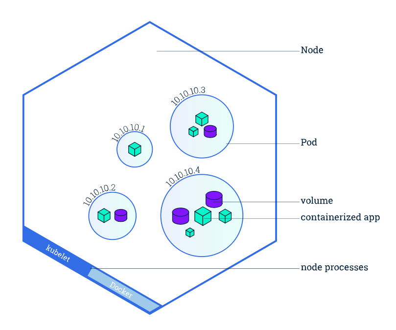 A Kubernetes Deployment at a Glance