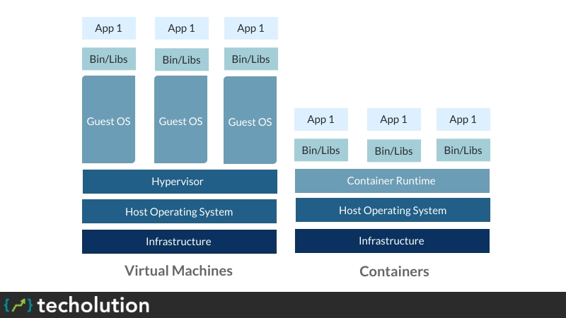 what are containers OR container vs vm