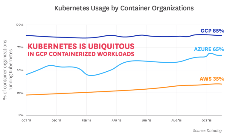 Kubernetes Usage by Container Organizations
