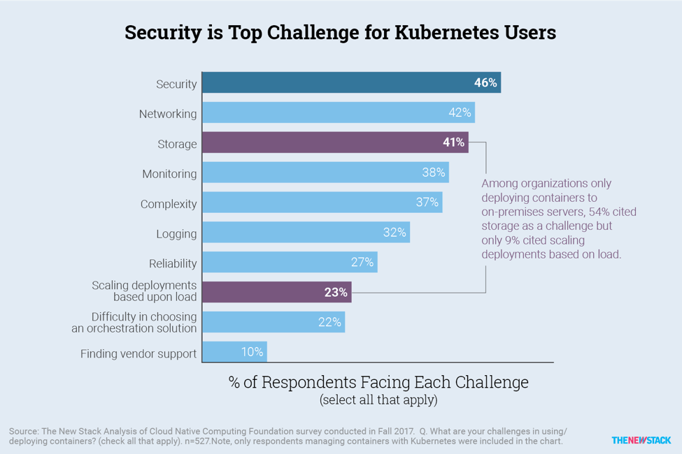 challenges with Kubernetes