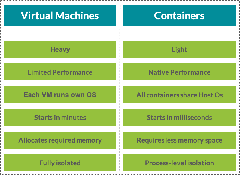container and virtual machines differences
