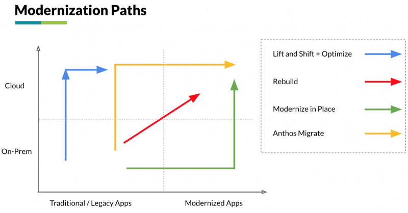 Modernization-Paths