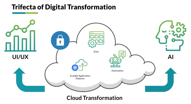Trifecta-of-Digital-Transformation